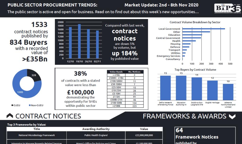 Latest Public Sector Procurement Trends report released
